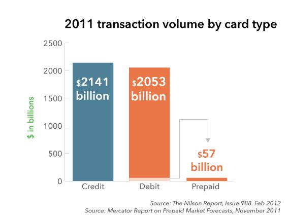 Forex time debit card