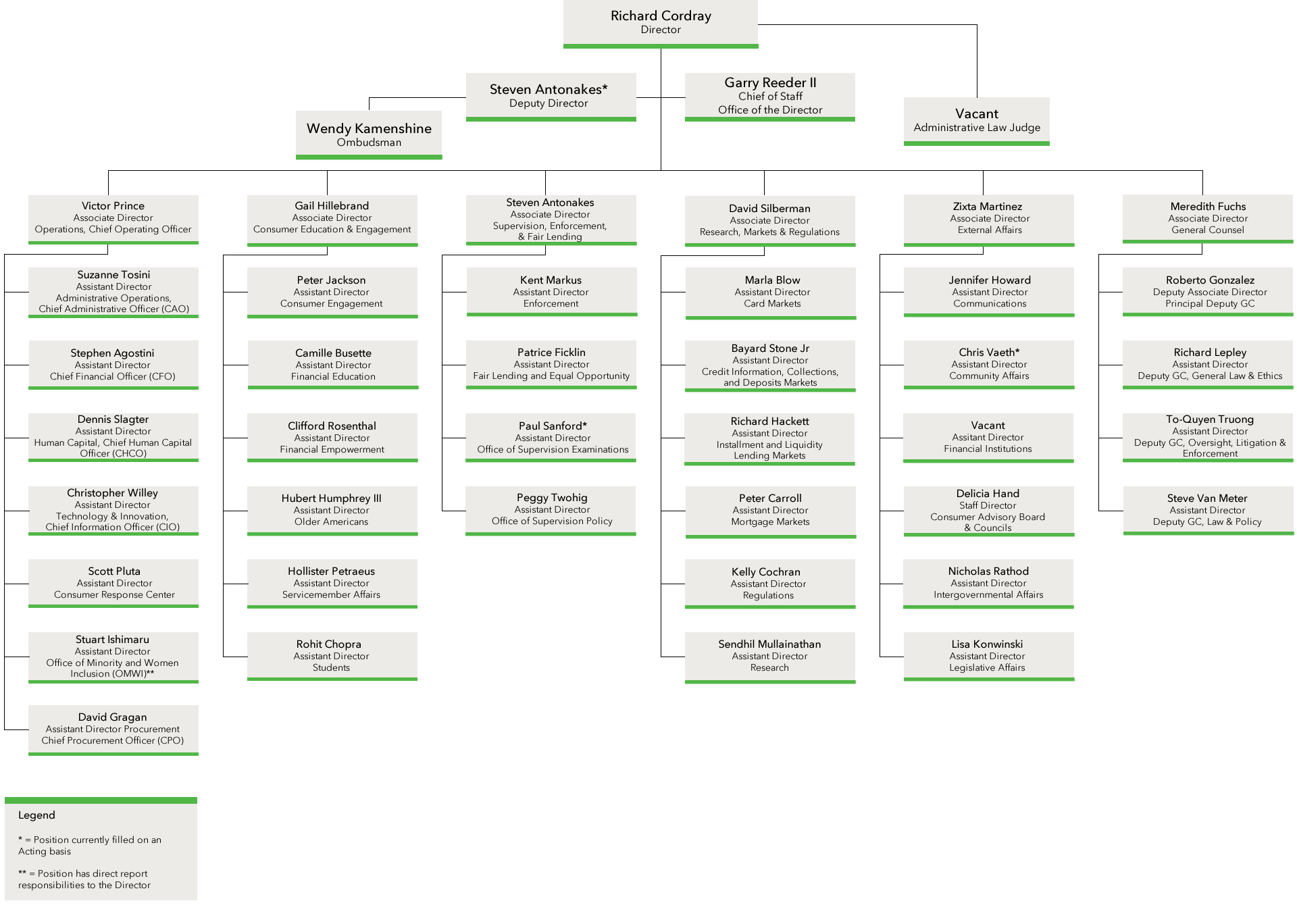 community bank organizational chart. Black Bedroom Furniture Sets. Home Design Ideas