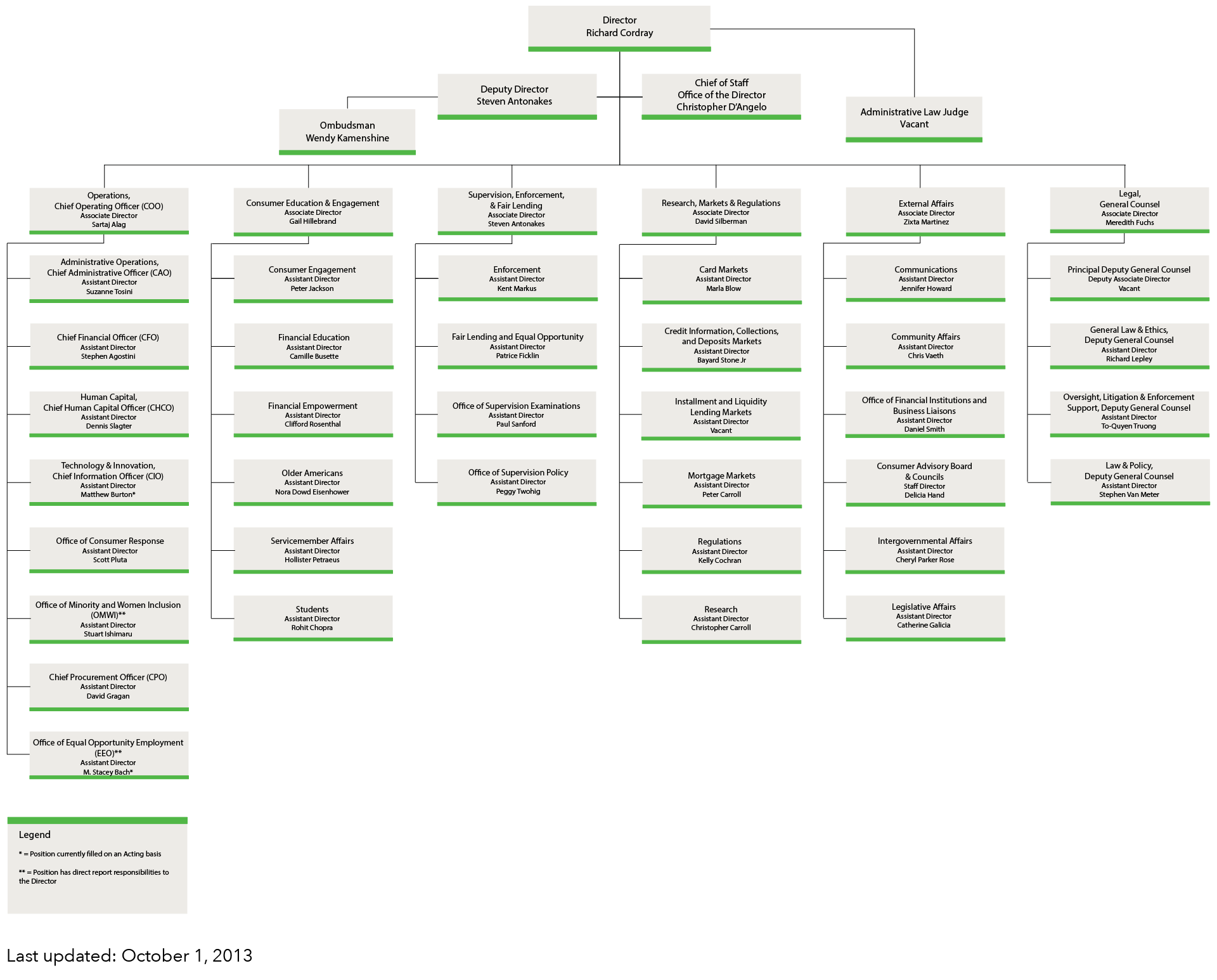 Community Bank Organizational Chart