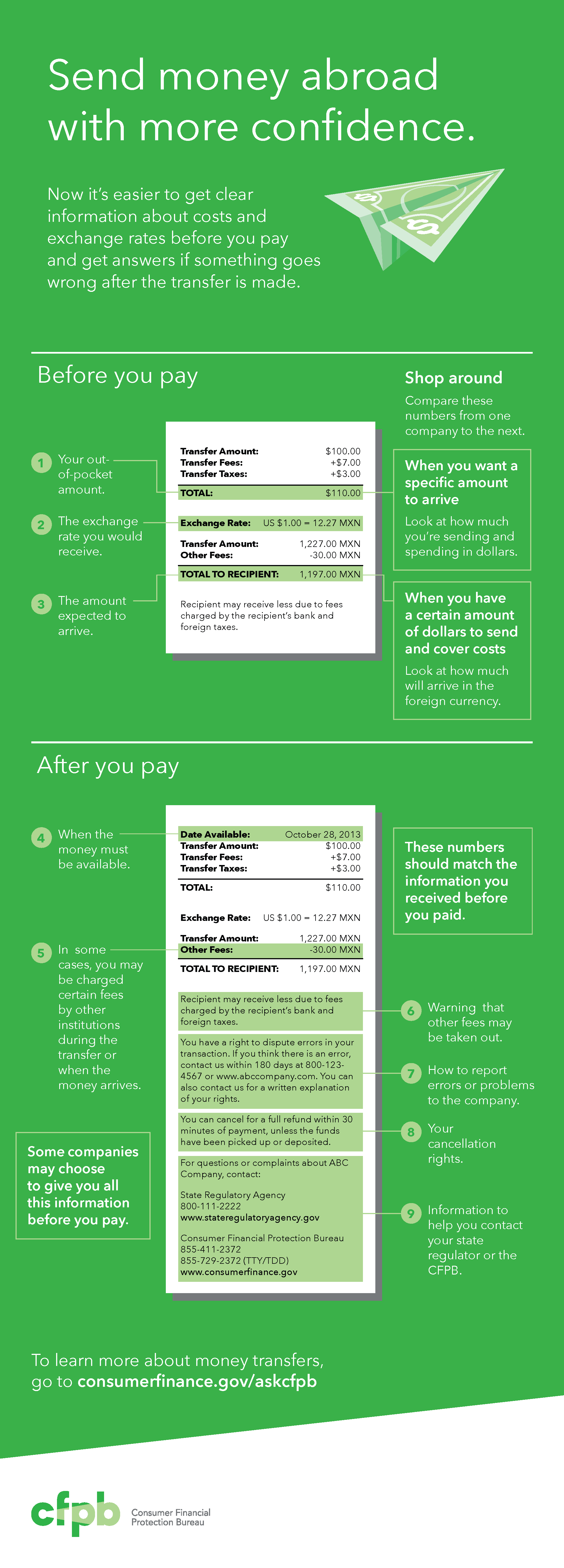 201312_cfpb_remittance_infographic
