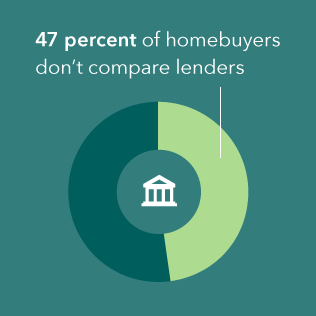 47 percent of homebuyers do not compare lenders