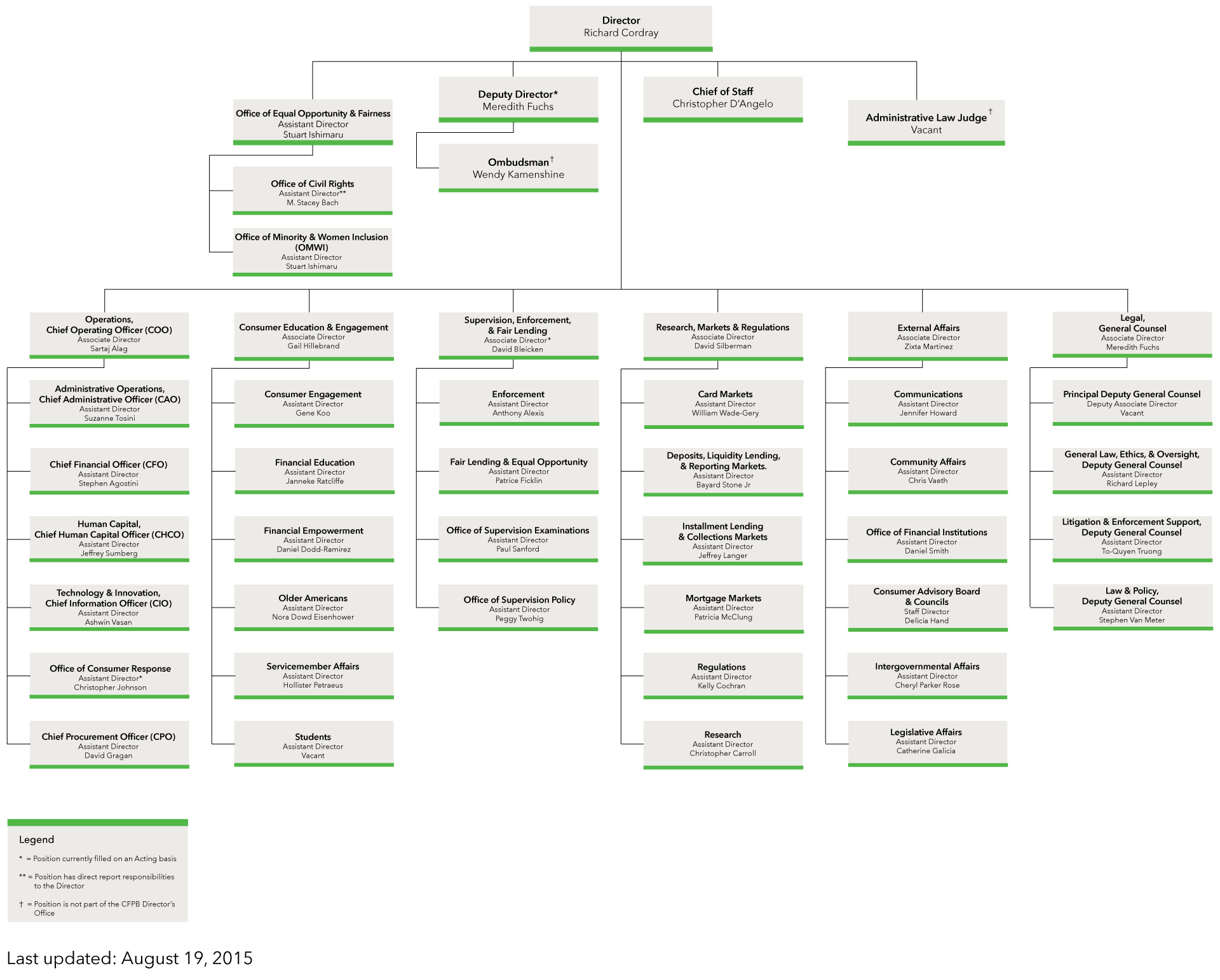 CFPB Org Chart