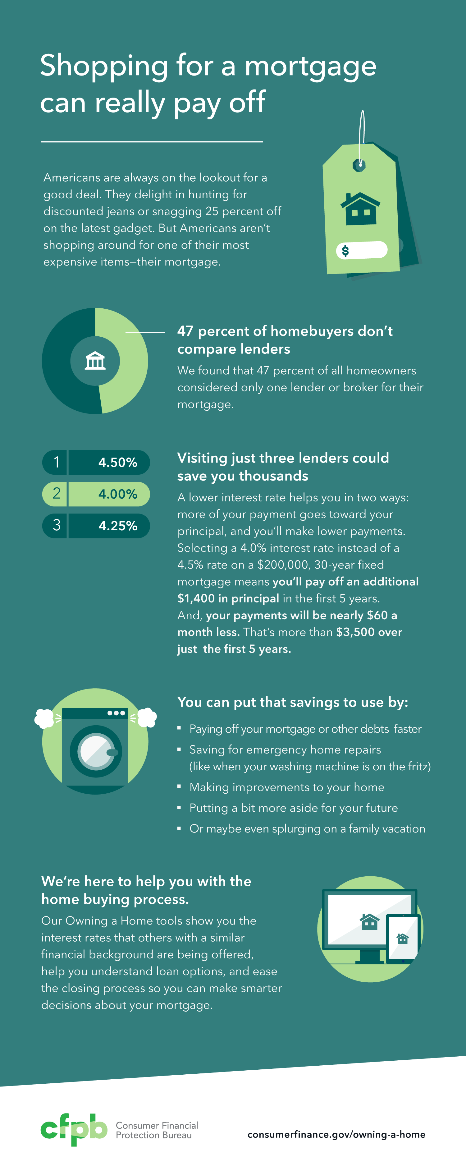 Infographic: shopping for a mortgage can really pay off. 47 percent of homebuyers don't compare lenders. Visiting just three lenders could save you thousands. You can put that savings to use. We're here to help you with the home buying process. Our Owning a Home tools show you the interest rates that others with a similar financial background are being offered, help you understand loan options, and ease the closing process so you can make smarter decisions about your mortgage. Visit http://consumerfinance.gov/owning-a-home