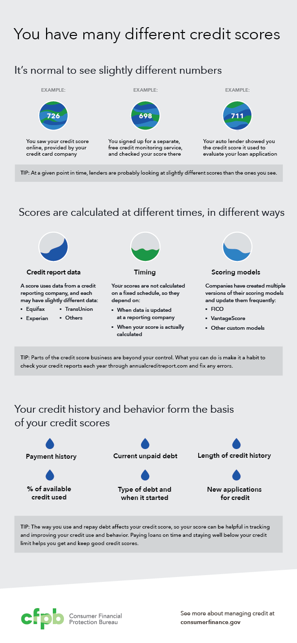 Inforgraphic on different credit scores
