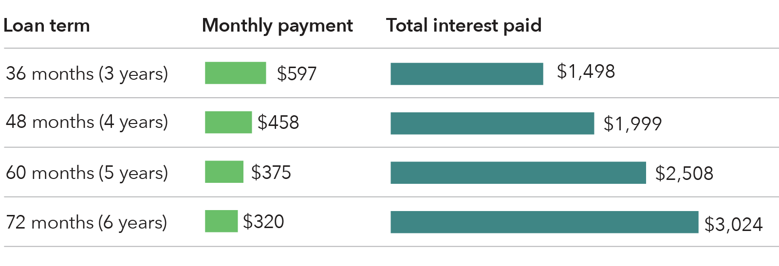 Chart showing monthly payments and total interest for different loan terms