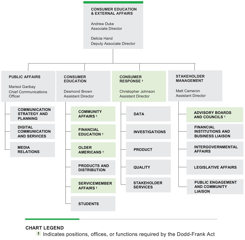 organizational chart image