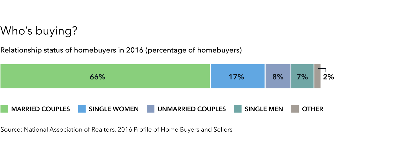 Relationship status of homebuyers in 2016 data visualization