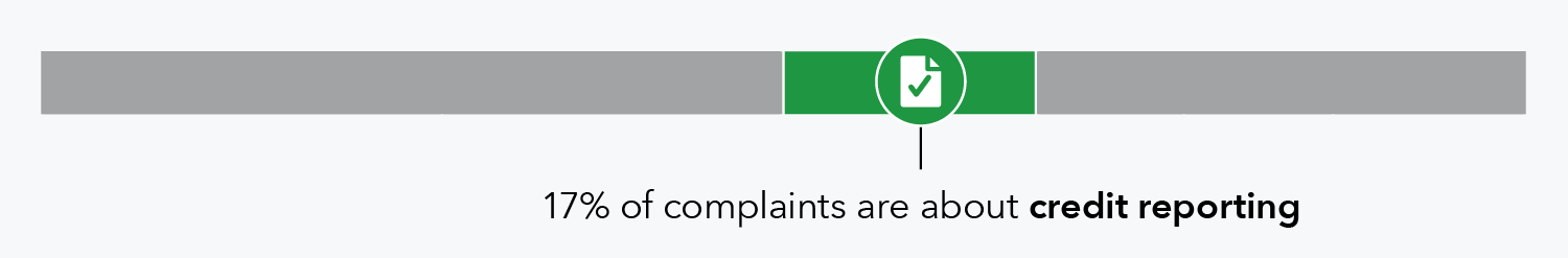 17 percent of complaints are about credit reporting