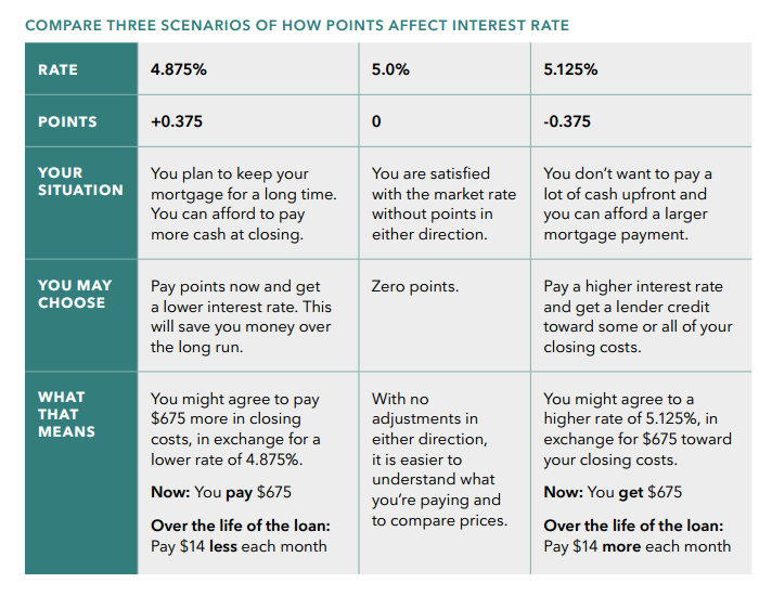 Chart of interest rate scenarios