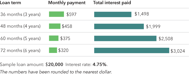 Chart showing monthly payments and total interest for different loan terms, based on a loan of $20,000 at 4.75% intrest. Data: https://files.consumerfinance.gov/f/documents/247/201605_cfpb_auto-loan-term-comparison.csv