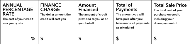 Example of a TILA disclosure showing a loans APR, finance charge, amount financed, total of payments, and total sale price.