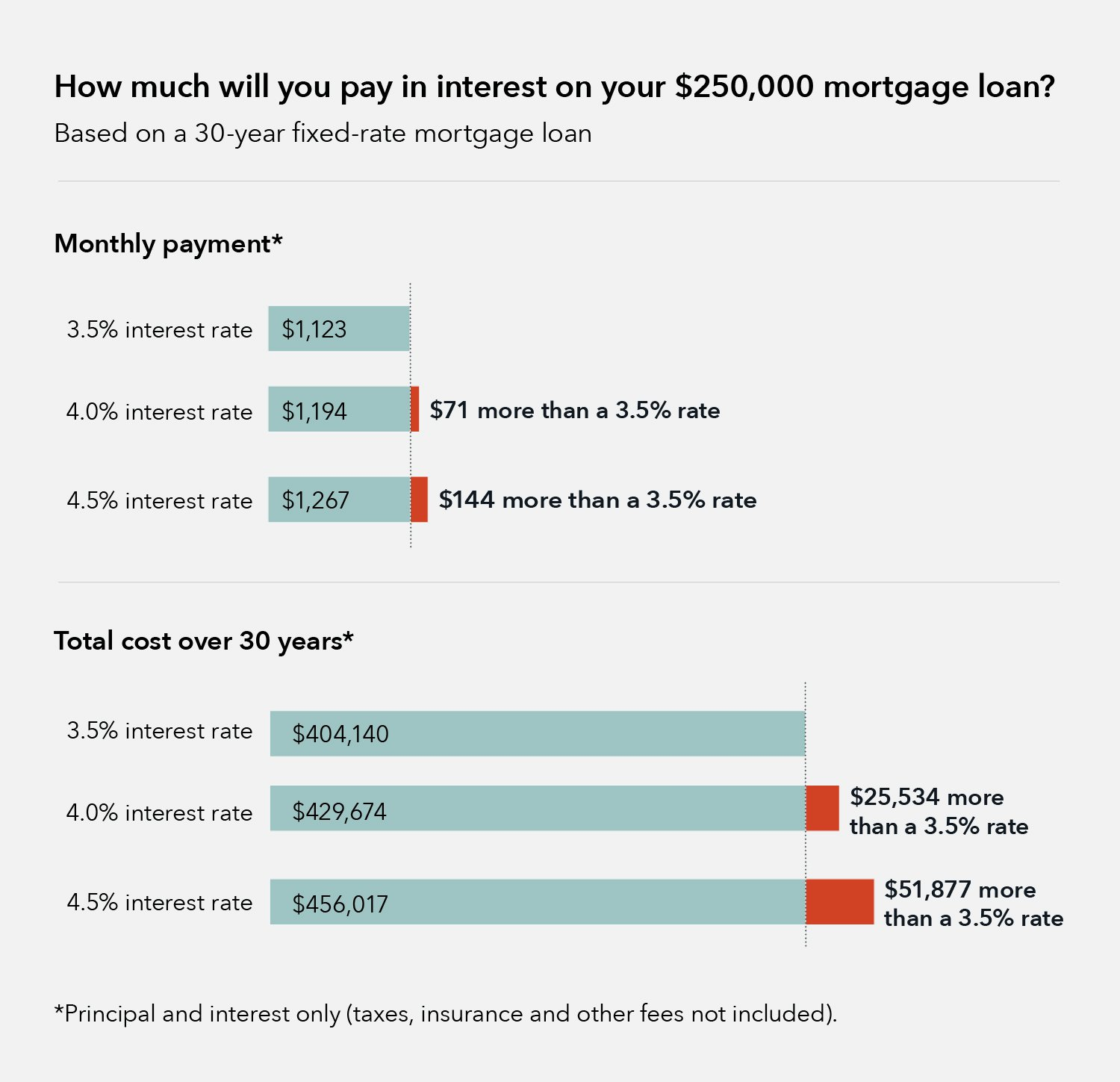 How much will you pay in interest on your $250,000 mortgage loan?
