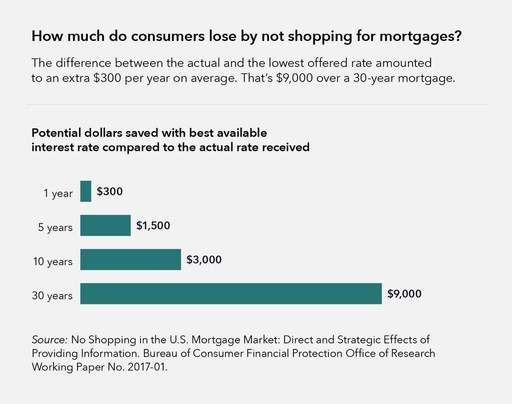 How much do consumers lose by not shopping for mortgages?