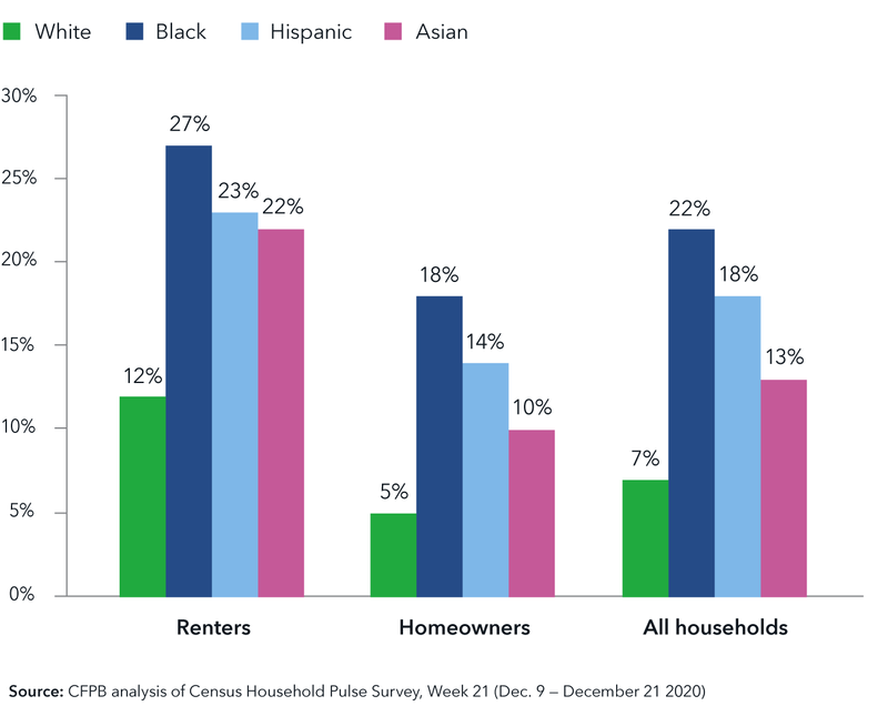 Three graphs breaking down percentage of households behind on housing payments, based on December 2020 data. For renters: Renters: 12% White; 27% Black; 23% Hispanic; 22% Asian. For homeowners: 5% White; 18% Black; 14% Hispanic; 10% Asian. For all households: 7% White; 22% Black; 18% Hispanic; 13% Asian. Source: CFPB analysis of Census Household Pulse Survey, Week 21 (Dec. 9 - December 21, 2020)