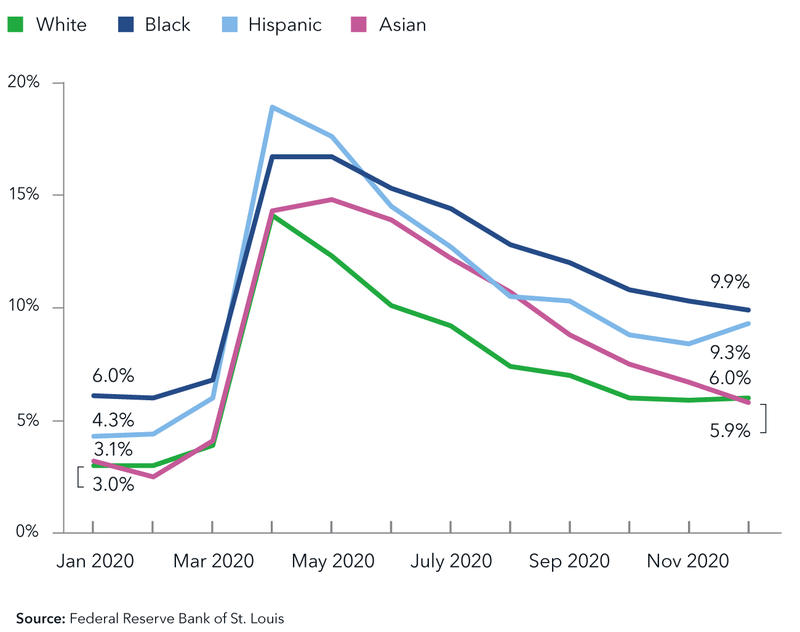 White: 3.0% in 01/2020; 5.9% in 12/2020. Black: 6.0% in 01/2020; 9.9% in 12/2020. Hispanic: 4.3% in 01/2020; 9.3% in 12/2020. Asian: 3.1% in 01/2020; 6.0% in 12/2020. Source: Federal Reserve Bank of St. Louis