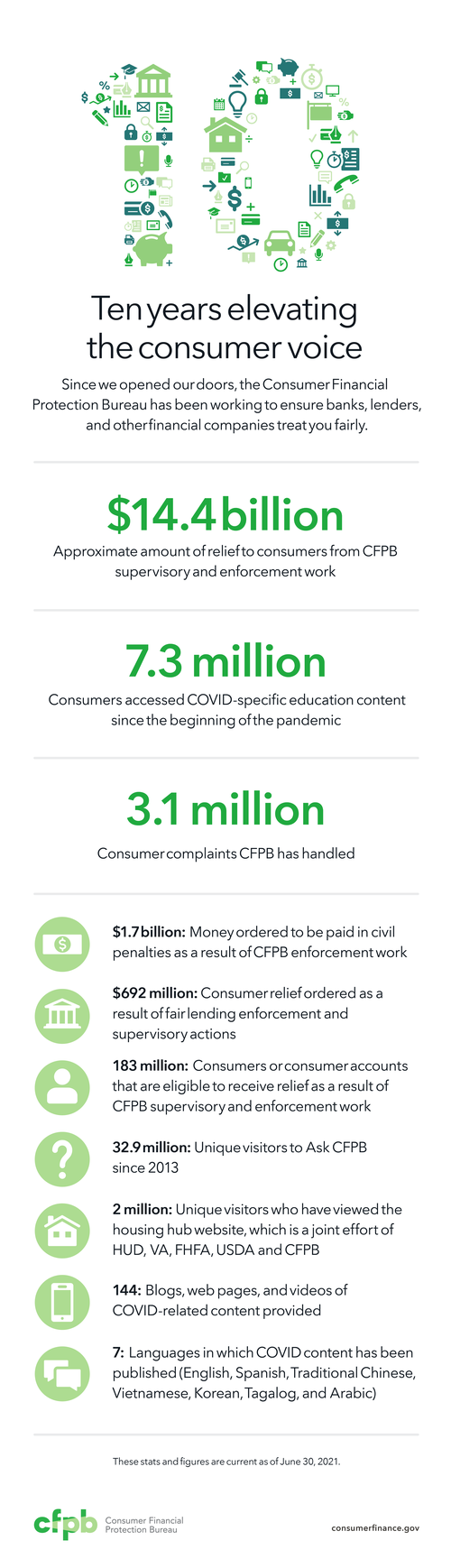 Image outlining accomplishments over the past ten years, to include $14.4 billion in relief to consumers, 7.3 million consumers accessing COVID-specific content, and handling of 3.1 million complaints.