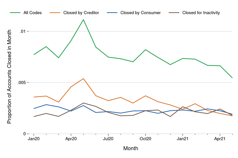 In the figure above, we report the total share of accounts that close each month from January 2020 to May 2021 and the share broken down by the reason for closure.