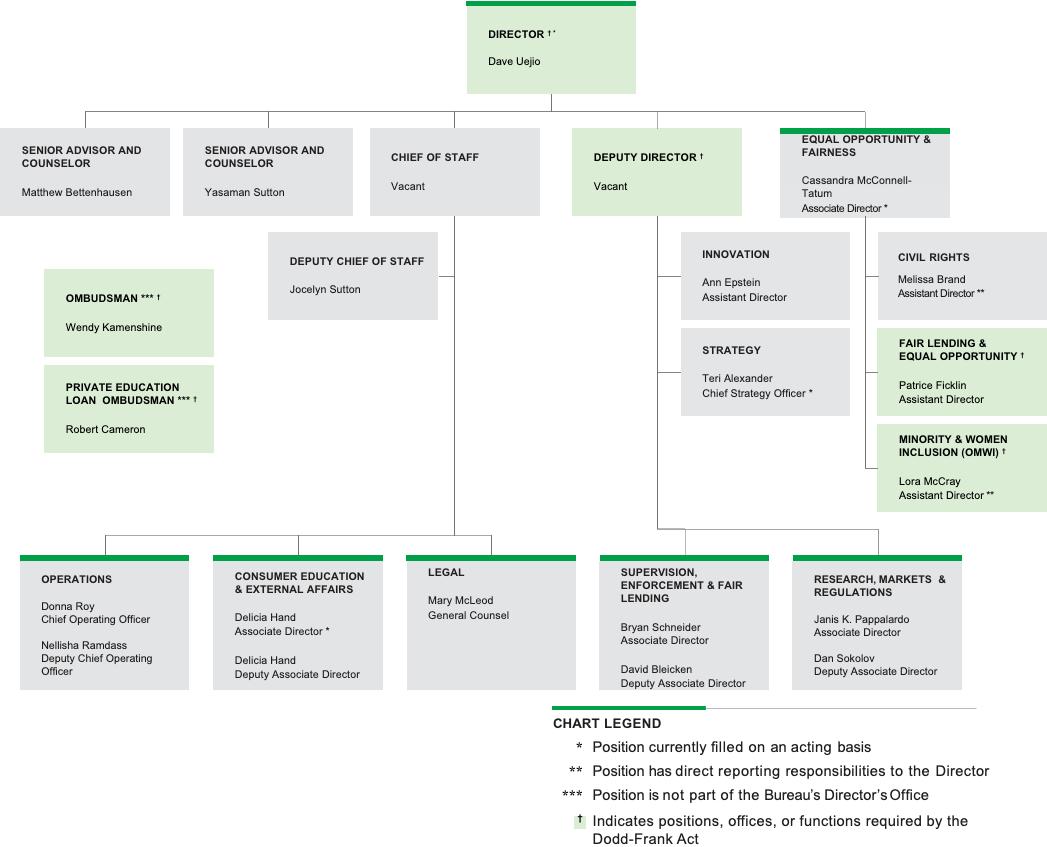 Bureau structure