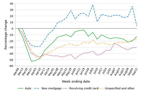 % change in credit inquiries relative to the first week of March 2020 by credit score group