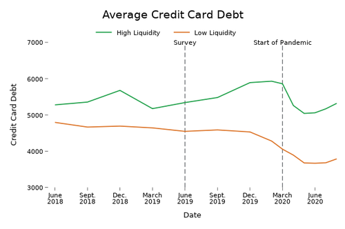 Figure 4: Average credit card debt by low or high liquidity