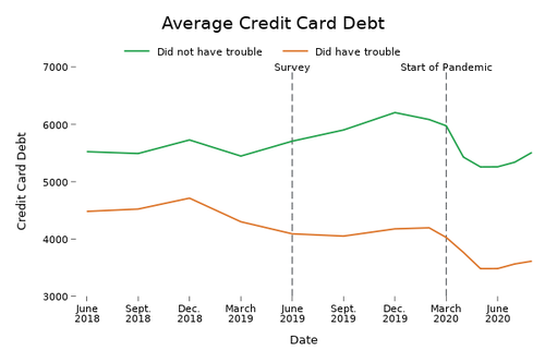 "Figure 2: Average credit card debt by whether respondent reported having ""difficulty paying a bill"