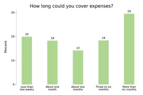 "Figure 3: ""If your household lost its main source of income, how long could you cover expenses?"