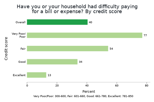 "Figure 1: ""Have you or your household had difficulty paying for a bill or expense?"" by credit score"