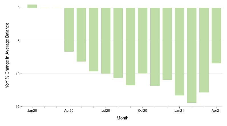 The figure shows the year over year change in average credit card balances for the period January 2020 through April 2021.  The figure shows that starting in April of 2020, the year over year changes were all negative.