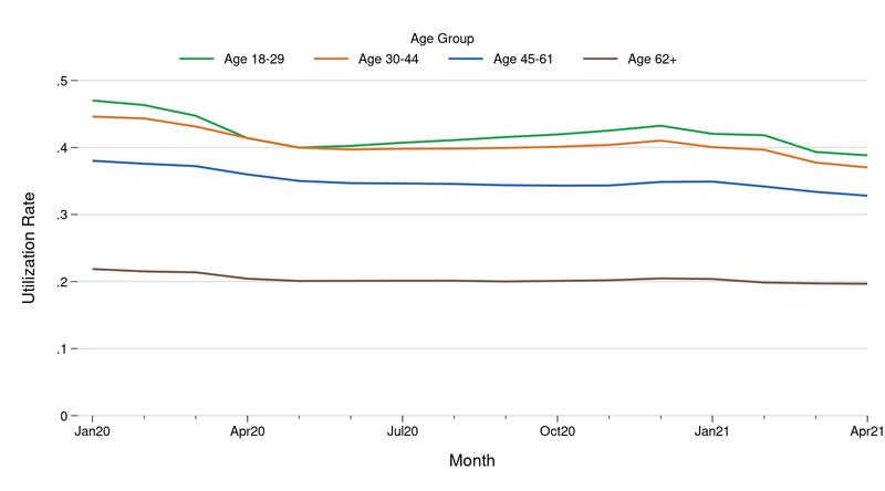 The figure show the average credit card utilization rate for the period January 2020 through April 2021, with separate lines for consumers who were 18 to 29 years old, consumers who were 30 to 44 years old, consumers who were 45 to 61 years old, and consumers 62 years and older.  The figure shows higher utilization rates for the younger groups overall, but for all four groups the utilization rate declined in April 2020 and has not increase much since.