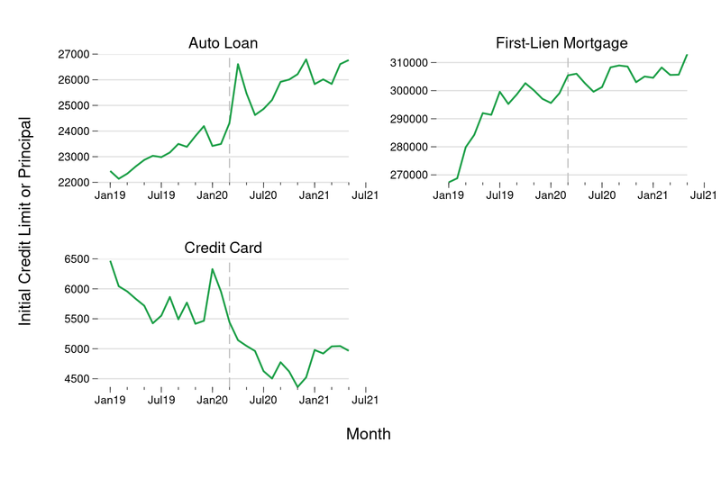 In the figure above we document the average initial credit limit (for credit cards) or principal balance (for auto loans and mortgages) for accounts that were opened between January 2020 and April 2021.