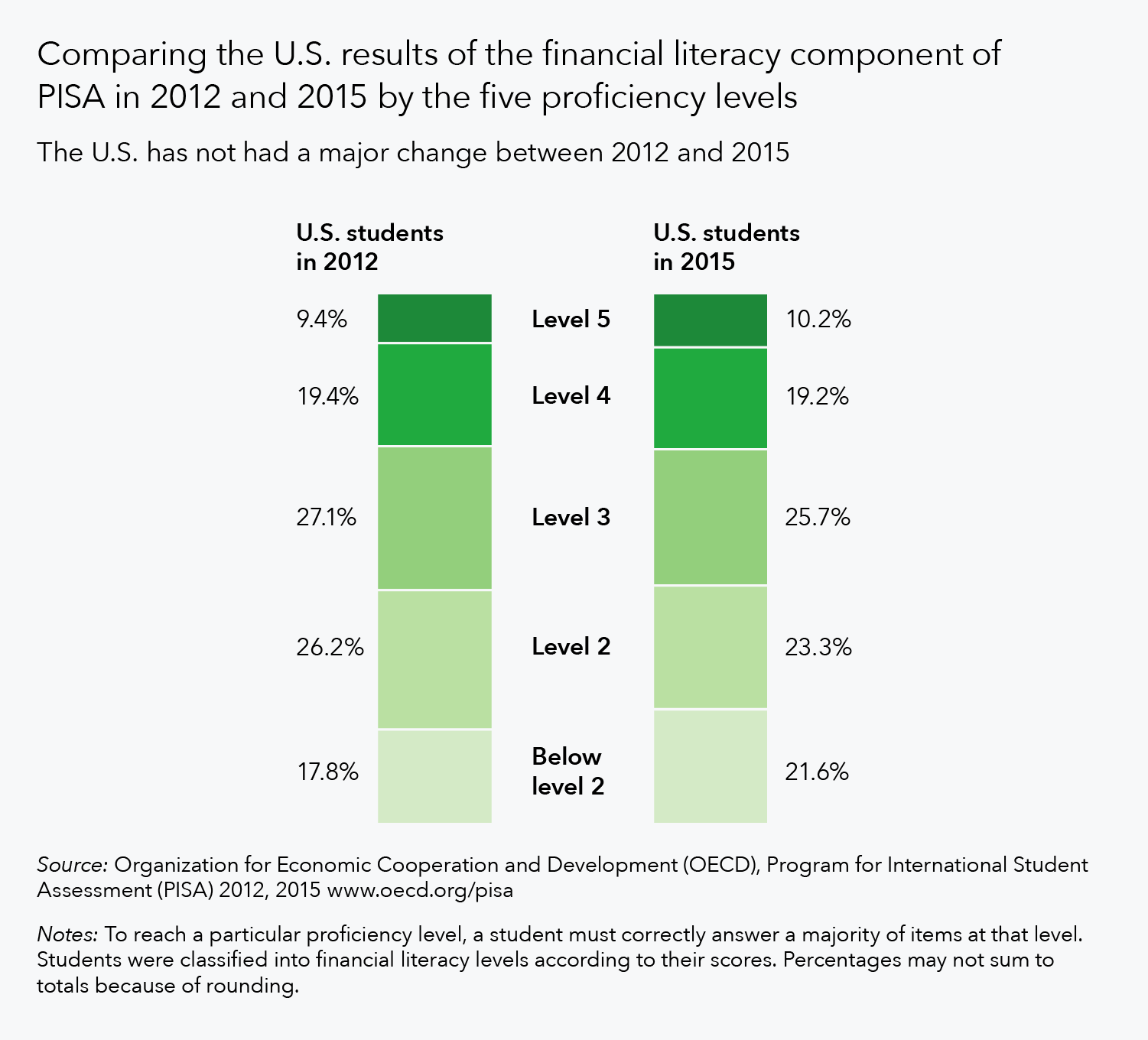 Graph comparing U.S. results of financial literacy component of PISA in 2012 and 2015.