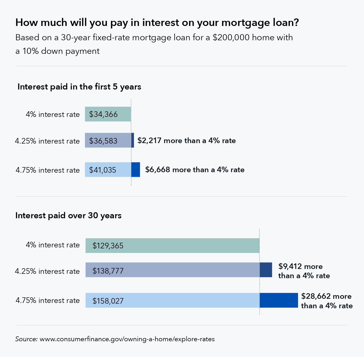 cfpb infographic mortgage loan interest rates.original