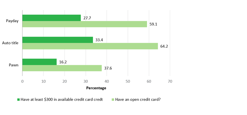 Figure 3: consumers who still owe money on a payday, auto title, and pawn loan who Have at least $300 in available credit card credit (percent)