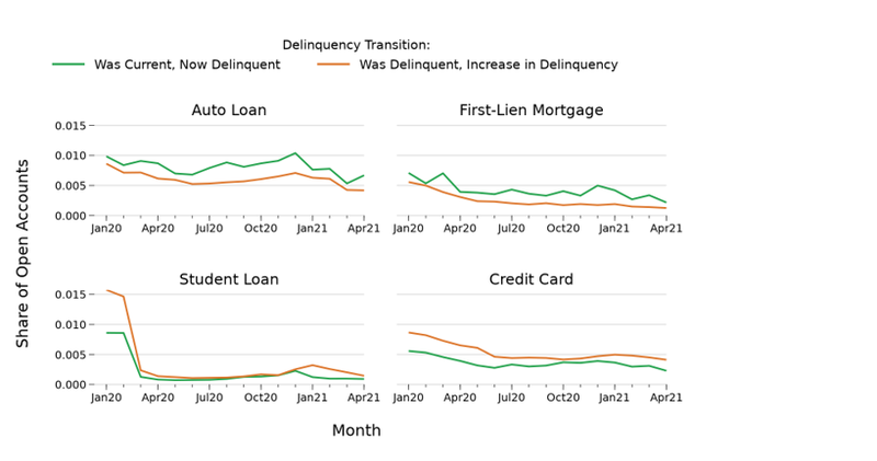 delinquency transition of auto, first-lien, student, and credit card loans