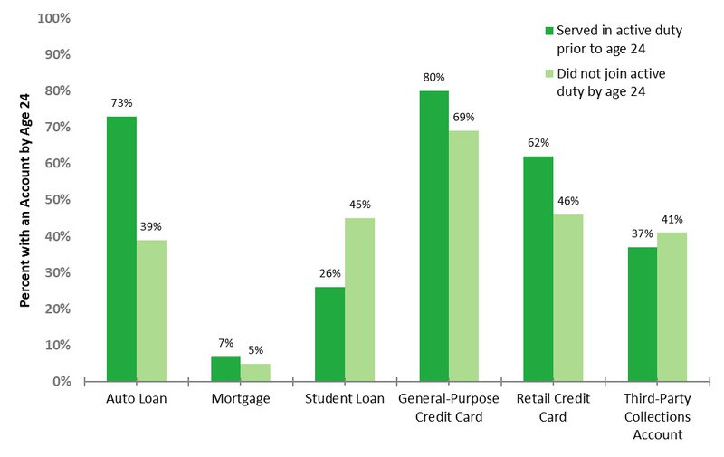 Graph shows that young servicemembers and civilians use different types of credit products