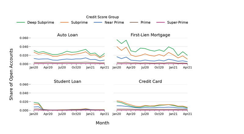 Credit Score groups of auto, first-lien, student, and credit card loans.