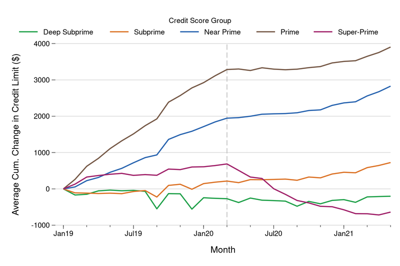In the figure above, we report the average cumulative change in consumers' total credit limits for all accounts, including opened and closed accounts, broken out by borrowers' pre-pandemic credit scores (generally as of December 2018).