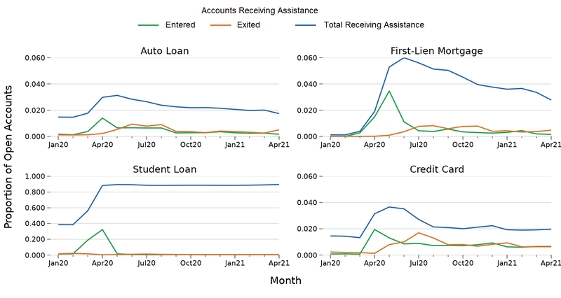 The figure shows the proportion of open accounts that currently received assistance, the shared that entered assistance, and the share that exited assistance, for the period January 2020 to April 2021, broken out by type of credit, with a separate plot for Auto Loans, First-Lien Mortgages, Student Loans and Credit Cards.  The figure shows the overall share of assistance declining for all four types of credit after an initial spike in the spring and summer of 2020.