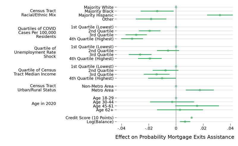 The figure shows the average marginal effect of various characteristics on the probability of exiting assistance on a mortgage, for loans that received assistance during the COVD-19 pandemic.
