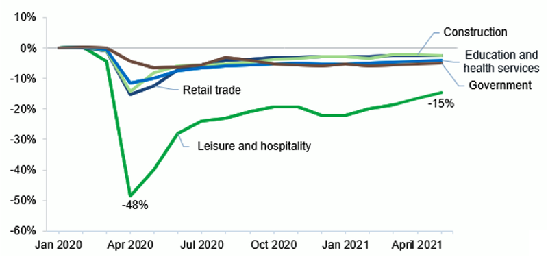 This figure shows the percentage change in employment since January 2020 for the leisure and hospitality, retail trade, construction, government, and health services industries in a line graph. Each industry is a line. Each industry line starts at 0% in January 2020, remains relatively stable through March, and drops in April 2020. The industry with the largest percentage difference is leisure and hospitality (48%), the others drop no more than 15%. The lines bounce back up by June 2020, but they are not fully at 0%. Leisure and hospitality remains around 20% lower than 2019, the other industries are about 2 to 5% lower than 2019.
