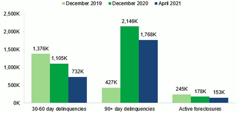 December 2019, 30-60 day delinquencies, 1,376K. December 2020, 30-60 day delinquencies, 1,105K. April 2021, 30-60 day delinquencies, 732K. December 2019, 90+ day delinquencies, 427K. December 2020, 90+ day delinquencies, 2,146K. April 2021, 90+ day delinquencies, 1,768K. December 2019, Active foreclosures, 245K. December 2020, Active foreclosures, 178K. April 2021, Active foreclosures, 153K.
