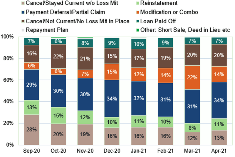 """This figure shows eight categories of forbearance exits: cancel/stay current without loss mitigation; reinstatement; payment deferral/partial claim; modification or combo; cancel/not current/no loss mitigation in place; loan paid off; repayment plan; other: short sale, died in lieu, etc. The figure shows the share of exits that went to each category out of 100%. The time period is from September 2020 to April 2021, and there is an 100% bar for each month. The share of exits that were cancel/stay current declines from 28% in June 2020 to 13% in April 2021. The share of reinstatements decreases from 13% to 11%. The share of payment deferral/partial claim increases from 29% to 34%. The share of modification or combo exits increases from 6% to 14%. The share of cancel/not current/no loss mitigation in place exits increases from 16% to 20%. The share of loan paid off exits fluctuates between 7% and 10% during the eight months. The share of exits that are repayment plans fluctuates between 0% and 2%. The share of exits that are """"other: short sale, died in lieu, etc."""" fluctuate between 0% and 1%."""