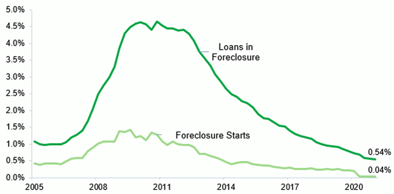 This figure is a line graph that shows the rates of foreclosure starts and loans in foreclosure. The line for foreclosure starts stays below the line for loans in foreclosure from Q1 2005 through Q1 2021. The line for loans in foreclosure remains around 1.0% since Q1 2005, increases from 2008 to 2011 until it reaches almost 5.0%, and gradually drops after 2011. The line for foreclosure starts begins around 0.5% in Q1 2005, slightly increases to around 1.0%, and gradually drops after 2011. As of Q1 2021, the rate of loans in foreclosure is 0.54% and the rate of foreclosure starts is 0.04%.